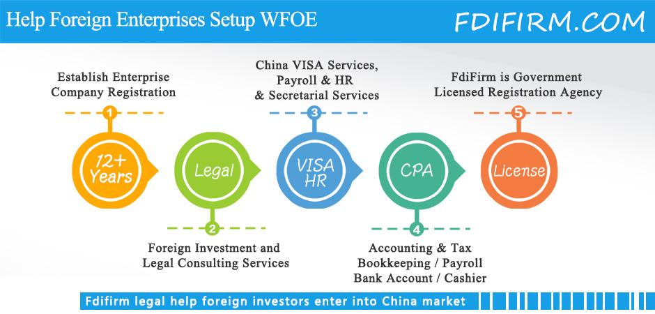 Shanghai Wfoe Registration Limited Company Incorporation